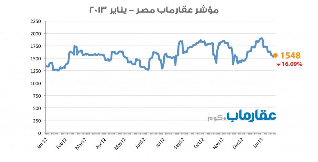 مؤشر عقارماب مصر يناير ٢٠١٣