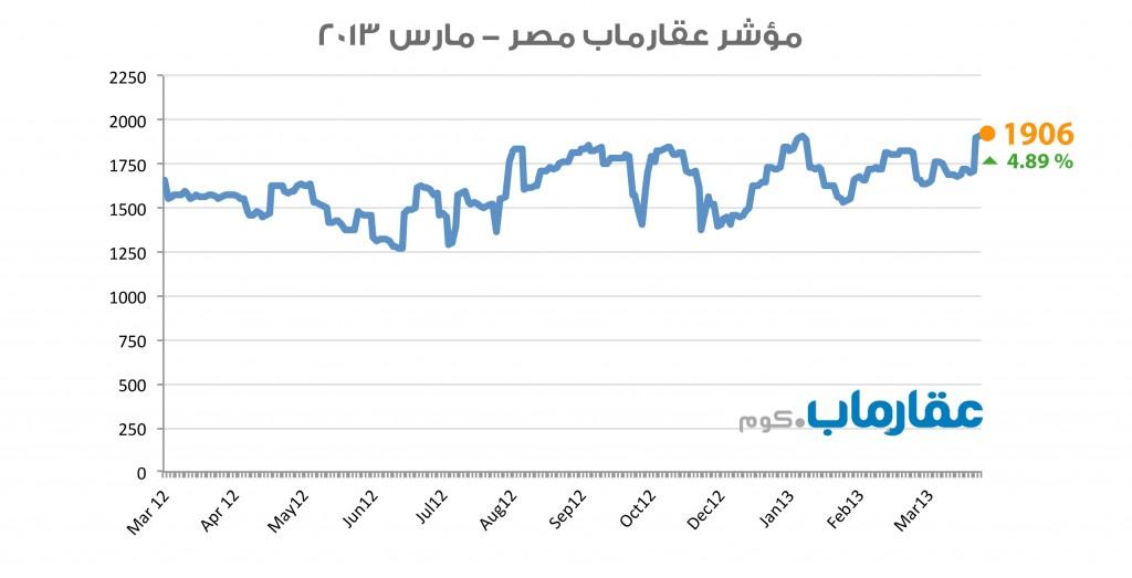 مؤشر عقارماب مصر - مارس ٢٠١٣