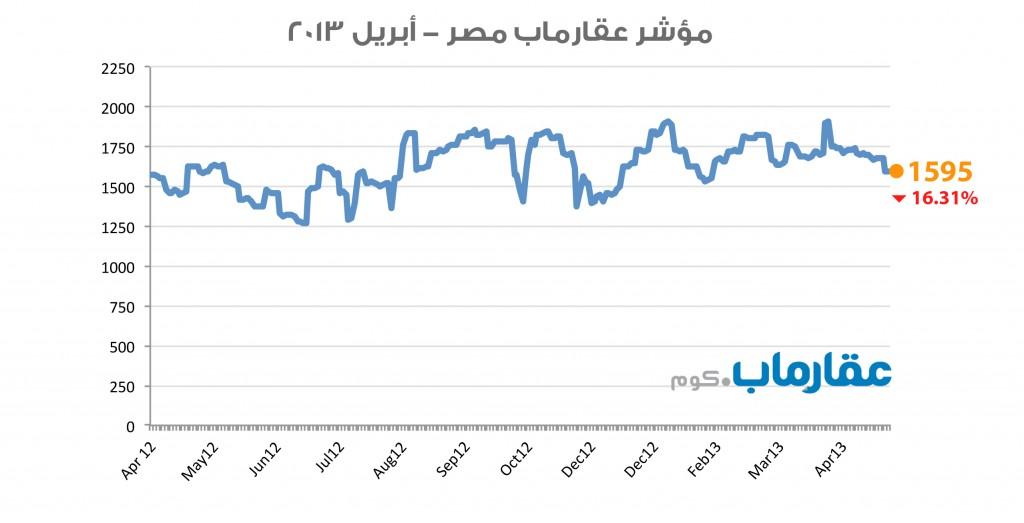 مؤشر عقارماب مصر - أبريل ٢٠١٣