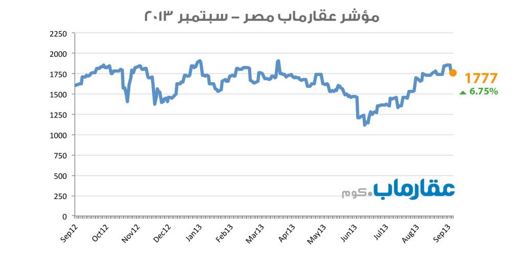 مؤشر عقارماب مصر - سبتمبر ٢٠١٣