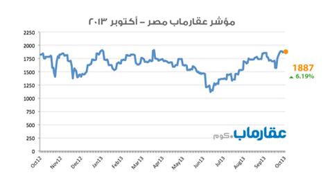مؤشر عقارماب مصر - اكتوبر ٢٠١٣