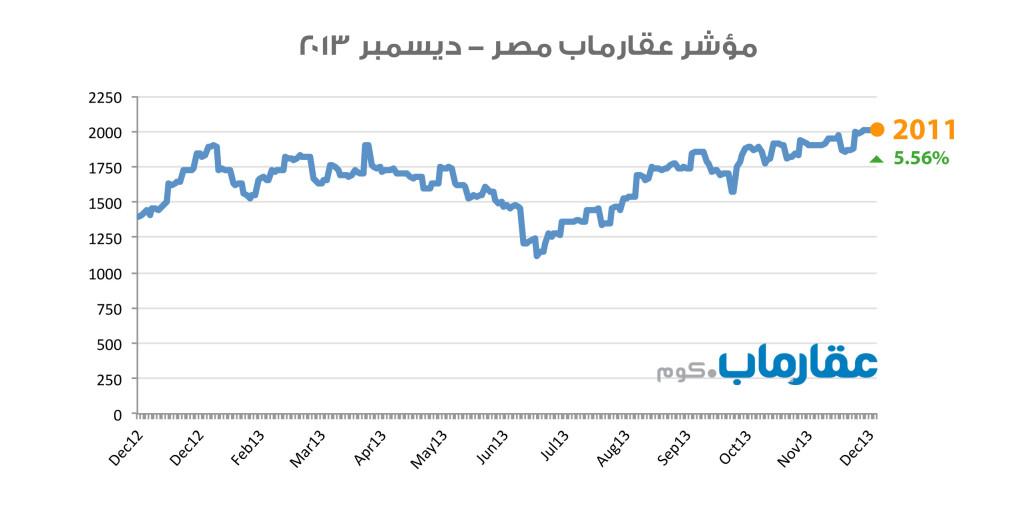 مؤشر عقارماب مصر - ديسمبر ٢٠١٣