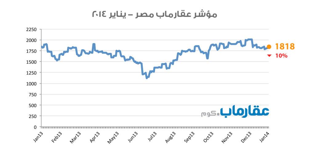 مؤشر عقارماب مصر - يناير ٢٠١٤