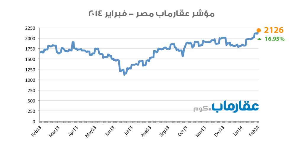 مؤشر عقارماب مصر - فبراير ٢٠١٤