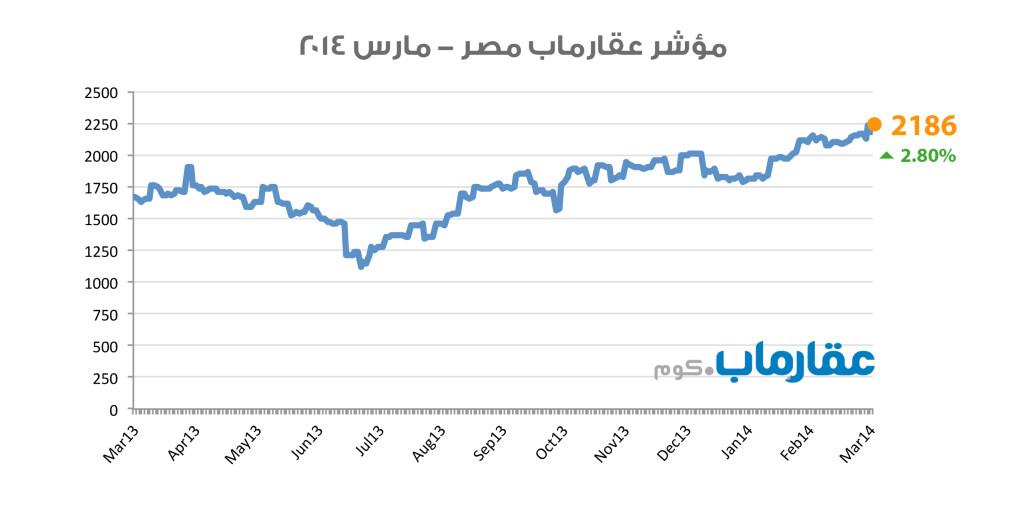 مؤشر عقارماب مصر - مارس ٢٠١٤