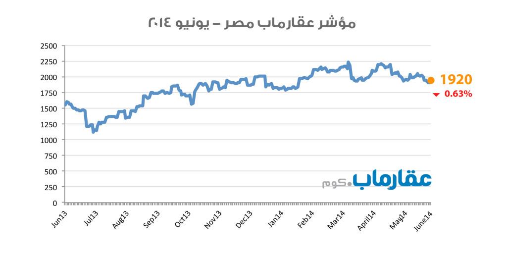 مؤشر عقارماب مصر - يونيو ٢٠١٤