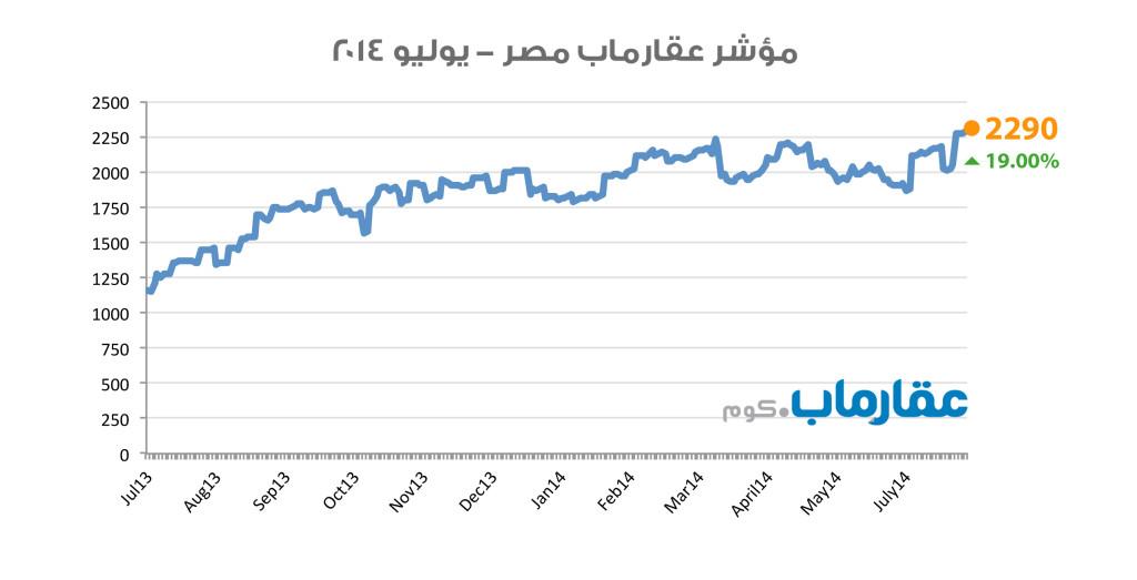 مؤشر عقارماب مصر - يوليو ٢٠١٤