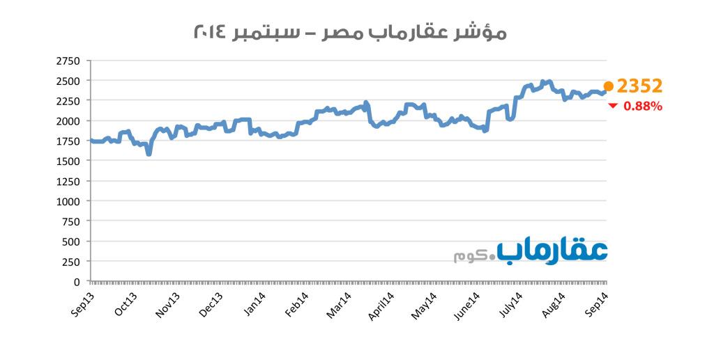 مؤشر عقارماب مصر - سبتمبر ٢٠١٤