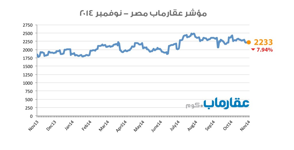 مؤشر عقارماب مصر - نوفمبر ٢٠١٤