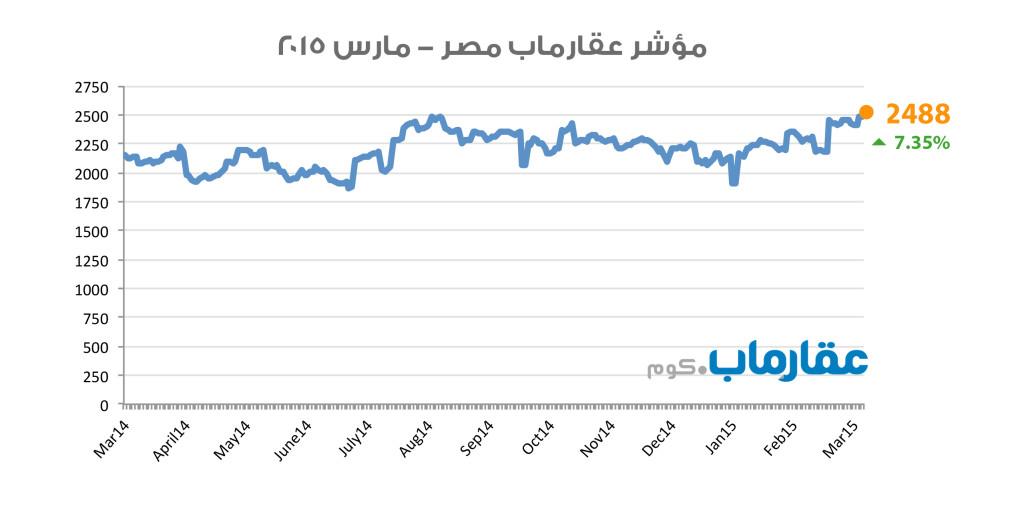 مؤشر عقارماب مصر - مارس ٢٠١٥