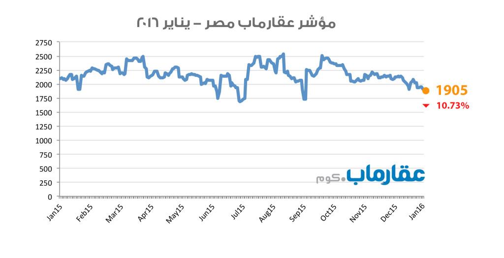 مؤشر عقارماب مصر - يناير ٢٠١٦